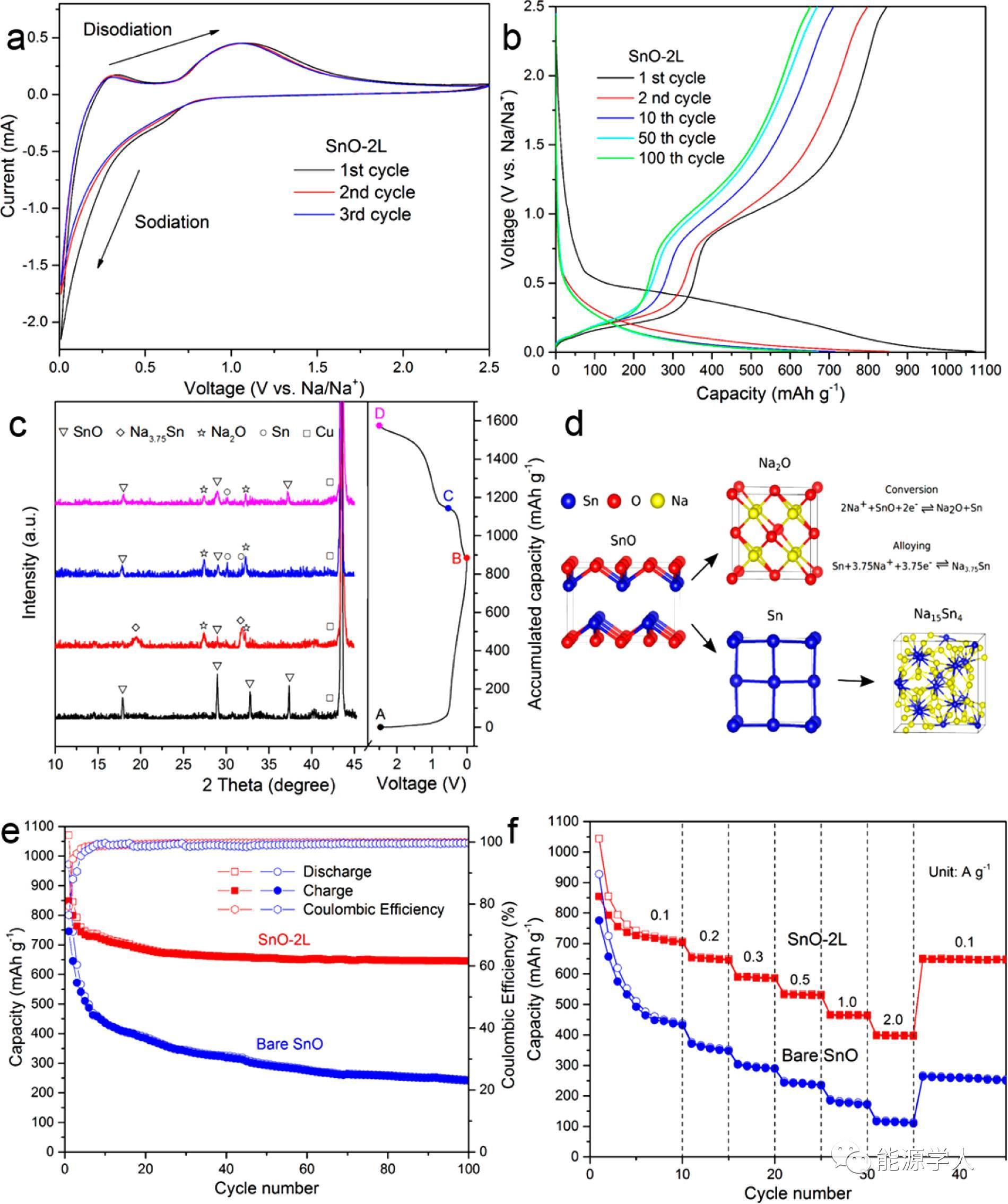 【锡基材料储Na专题】可调控原子层数的SnO用于高性能储钠
