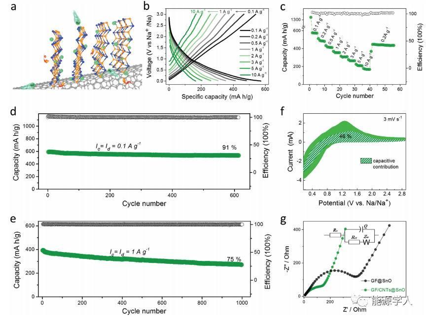 【锡基材料储Na专题】赝电容辅助钠离子快速存储:二维超薄SnO纳米阵列