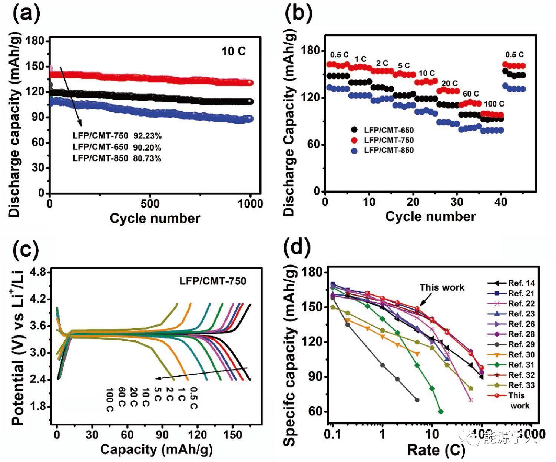 【LiFePO4专题】抑制LiFePO4中Fe-Li反位缺陷的生成,从根本上解决Li+迁移速率慢的难题