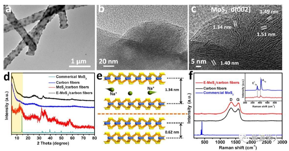 碳纤维基MoS2纳米花用于高性能钠离子电池