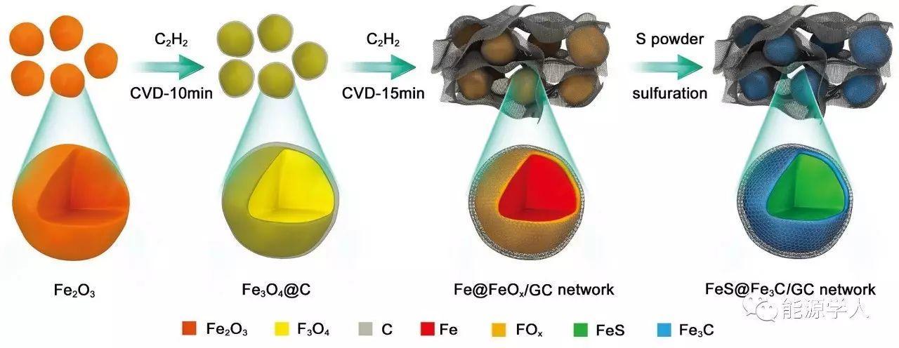 高性能钠离子电池——原位3D自建FeS@Fe3C@石墨碳