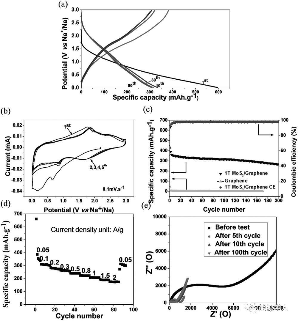 双离子扩散路径1T MoS2钠电负极