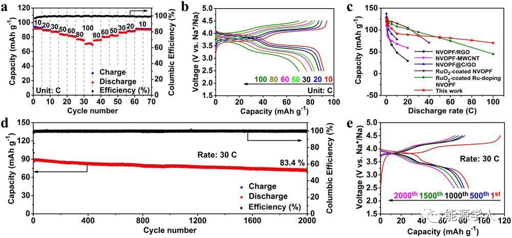 石墨烯封装Na3V2O2(PO4)2F纳米粒子作为钠电正极