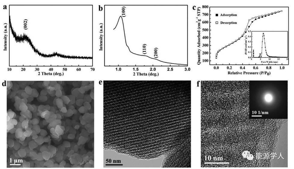 介孔碳中的短程有序可提高储钾性能