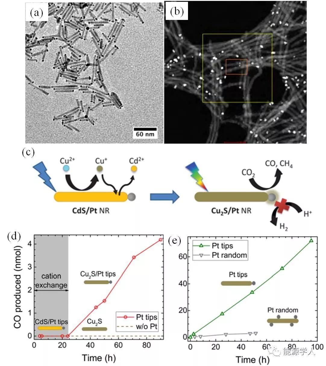 铜基纳米复合材料应用于光催化还原CO2的最新进展