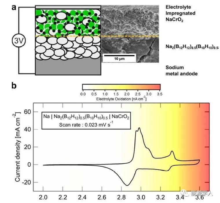 耐高压全固态钠离子电解质