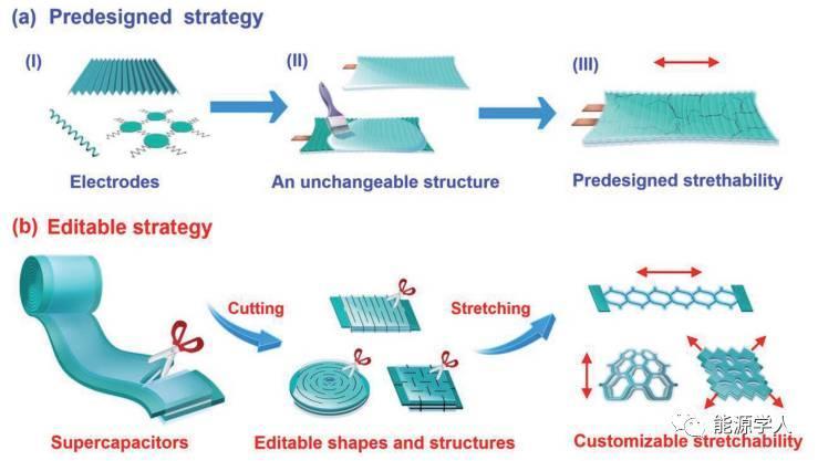 基于超长MnO2纳米线复合材料的可编辑超级电容器