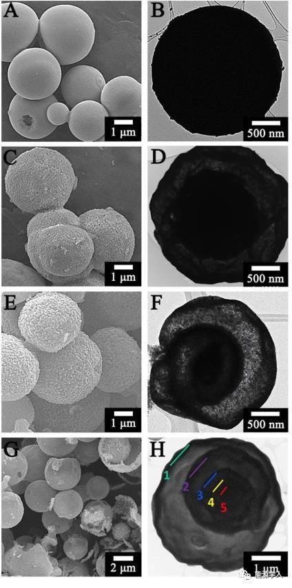 可控壳数的过渡金属氧化物中空微球