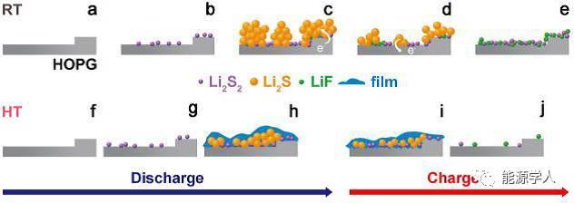 阴极/电解质界面高温形成保护膜:锂硫电池中的功能层