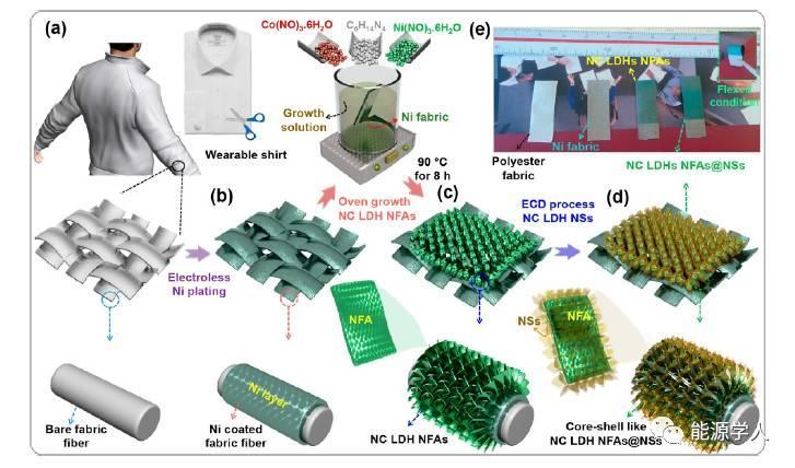用于混合超级电容器的层状双金属氢氧化物柔性电极
