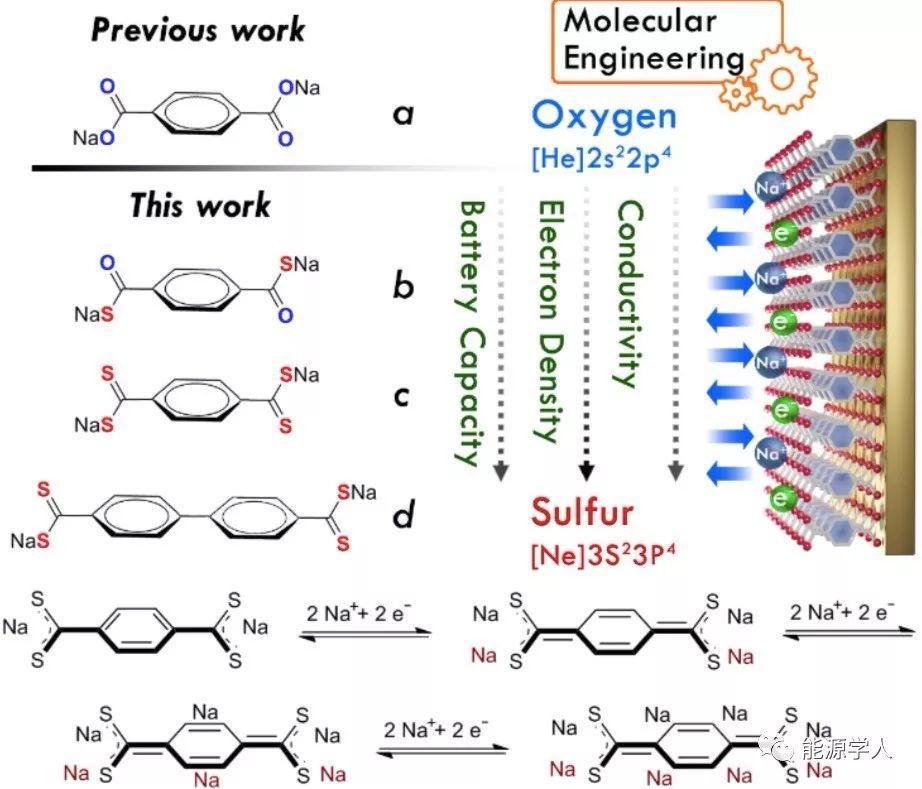 用于超高容量钠离子电池的硫代羧酸盐有机电极