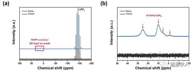 TMSP负极成膜新机理