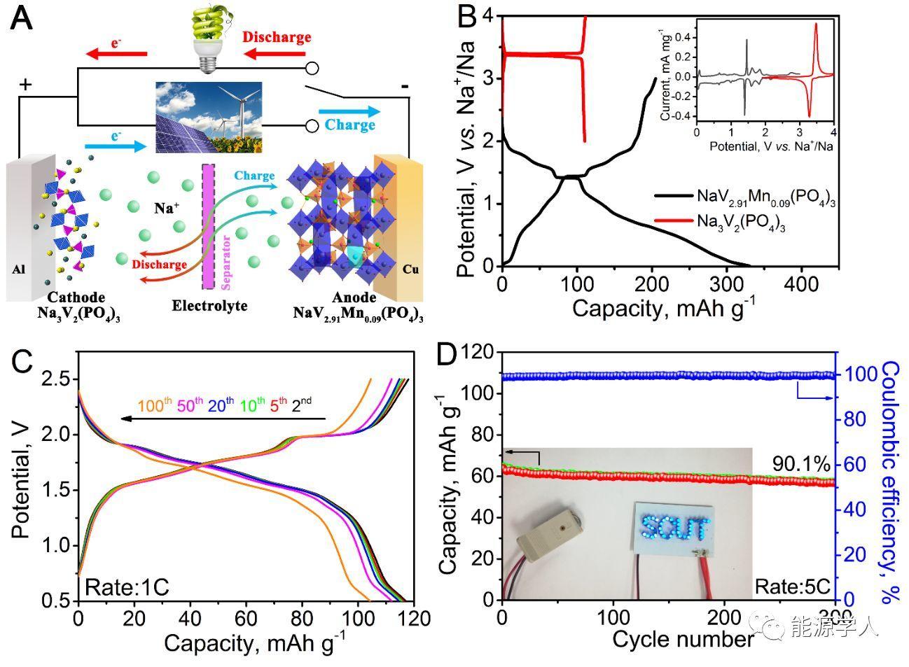 Mn掺杂NaV3(PO4)3用于大倍率和长循环钠离子电池负极材料