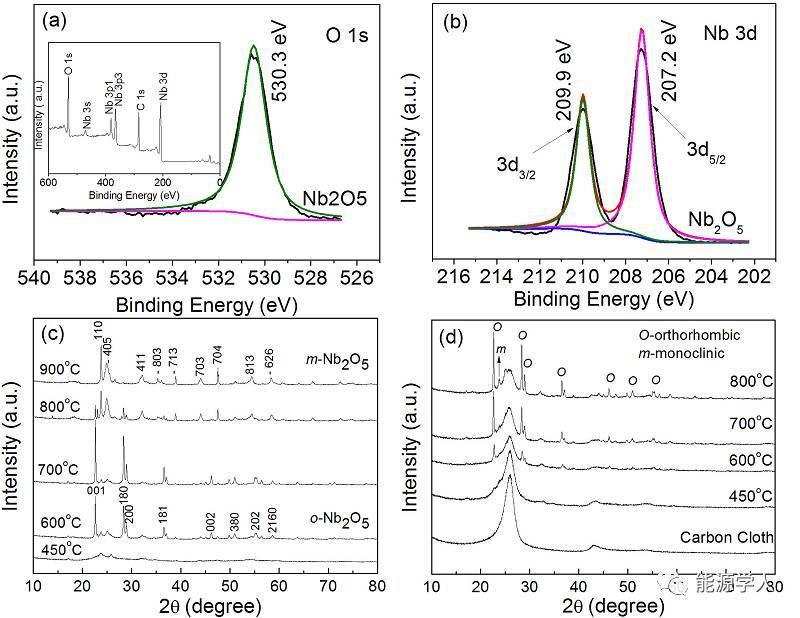 基于Nb2O5纳米棒薄膜的高性能柔性锂离子电容器