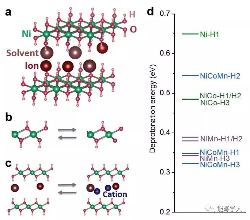 钴锰共掺杂氢氧化镍/石墨烯复合材料的理性设计及其超快储能杂化电容器应用