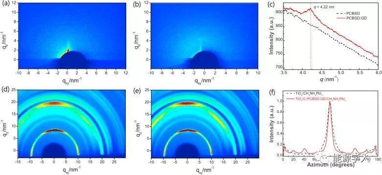 石墨炔改性的铰链富勒烯作为电子传输层用于钙钛矿太阳能电池