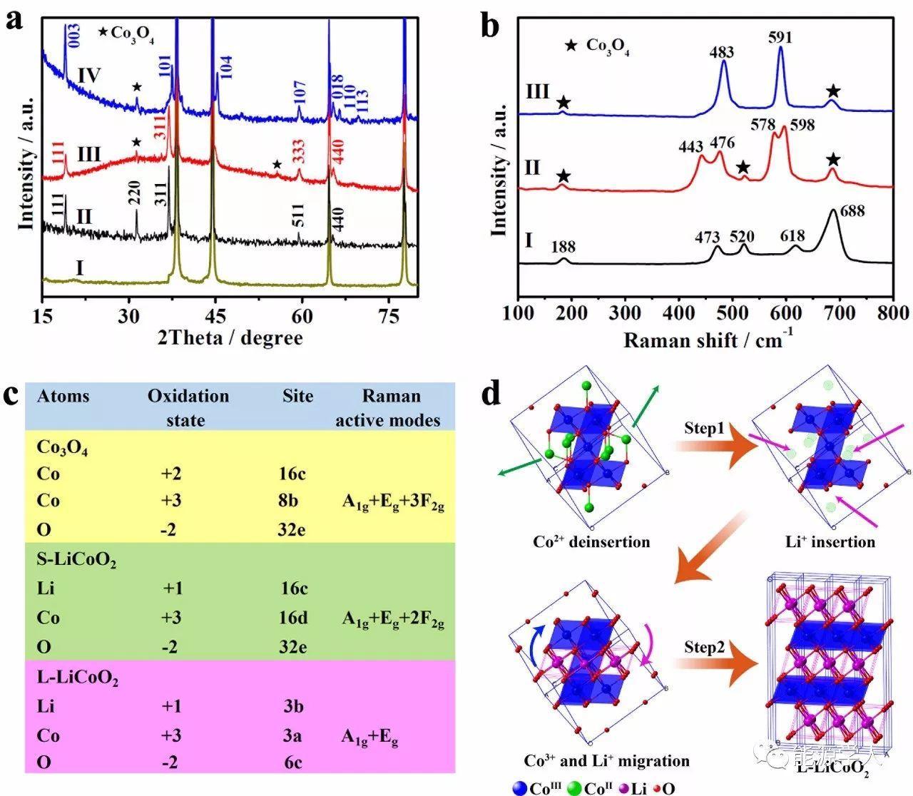 自支撑3D多孔LiCoO2纳米片阵列用于柔性锂电