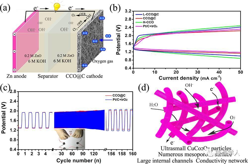静电纺丝制备大通道多孔CuCo2O4@C纳米管用于锌空电池