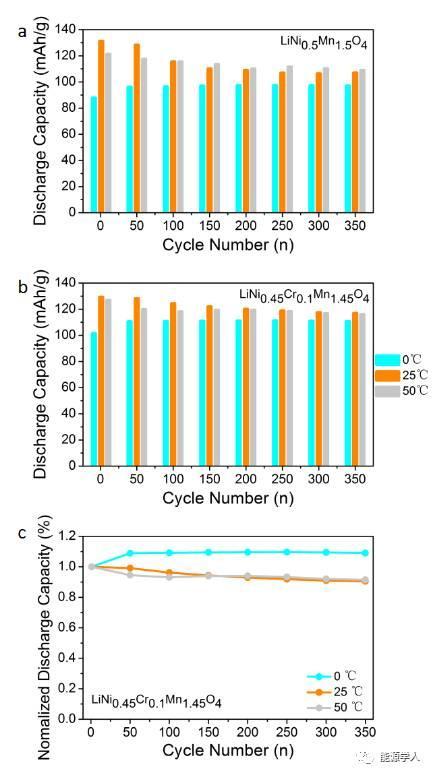 长寿命、宽温域锂离子电池LiNi0.45Cr0.1Mn1.45O4正极材料