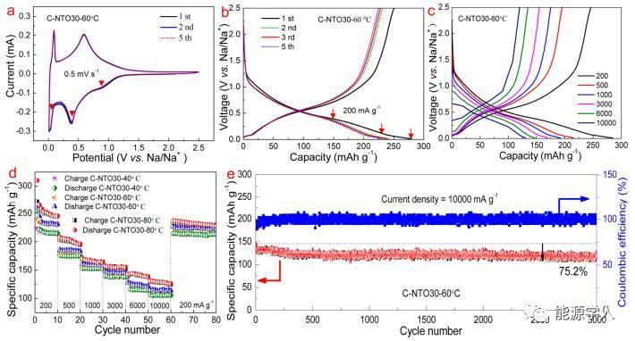 非均相MAX @ C-NTO复合物的高温储钠性能