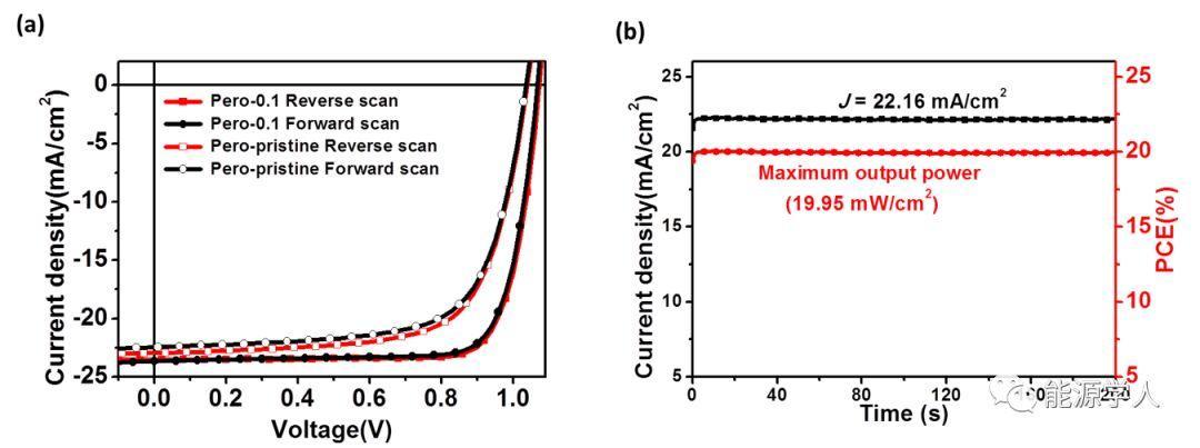 AEM:引入亲水性富勒烯利用两步法制备高性能的平面p-i-n型钙钛矿太阳能电池