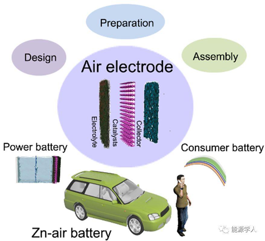 锌空电池的空气电极及其相关部件的研究进展