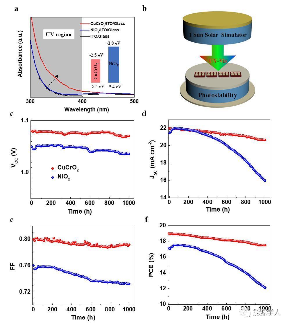 基于低温溶液法制备CuCrO2空穴传输层的高效、高光稳定钙钛矿太阳能电池