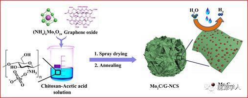 石墨烯缠绕氮掺杂多孔碳微球/碳化钼用于高效电催化析氢