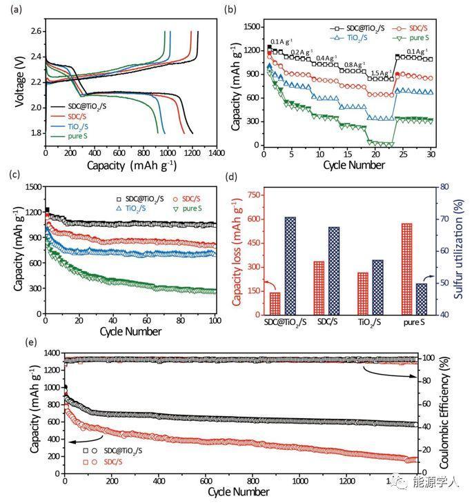 利用金色葡萄球菌制备仿生双极性结构锂硫电池正极材料