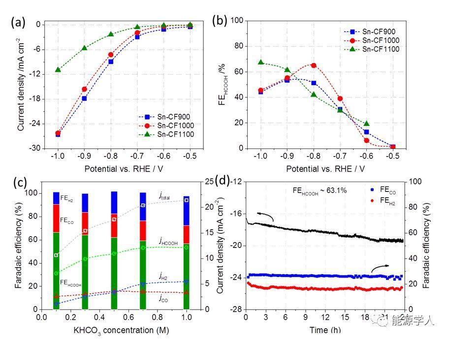 锡/氮掺杂碳复合纳米纤维应用于二氧化碳转化