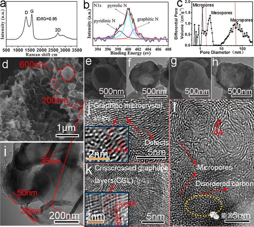 氮掺杂和富缺陷纳米石墨化区域共耦合的硬碳纳米壳用于高性能锂/钠的储存
