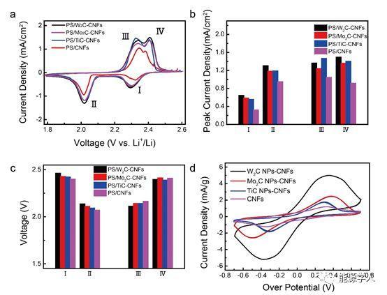金属碳化物纳米颗粒-碳纳米纤维复合框架材料的吸附和催化作用提升锂硫电池性能