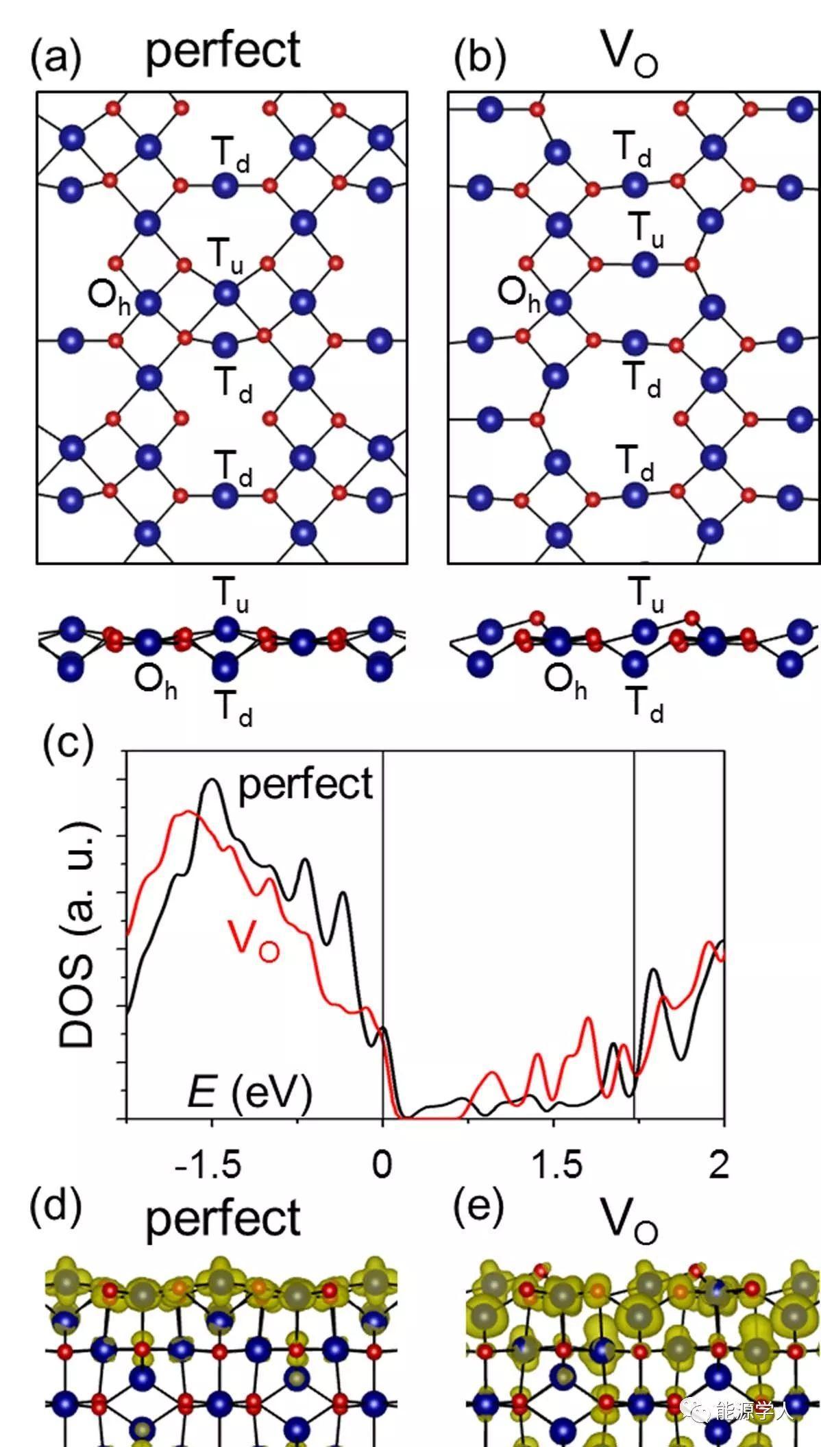 富氧空位超微Co3O4/石墨烯复合材料用作高倍率超级电容器电极的研究