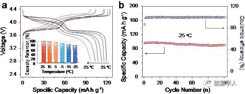 基于钠电高压正极和锂电石墨负极的实用化高性能锂/钠混合离子电池