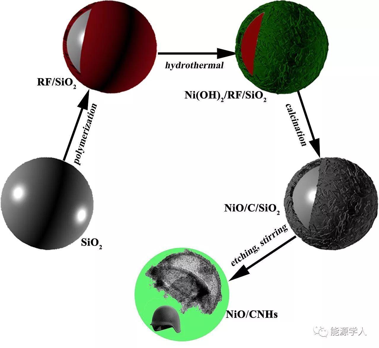 开放式头盔状碳骨架的合成及其在锂离子电池中的应用