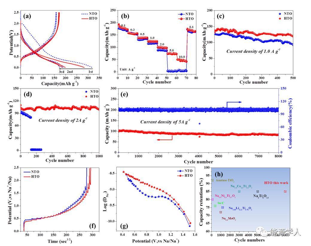 晶格调控改善钛酸阵列储钠性能