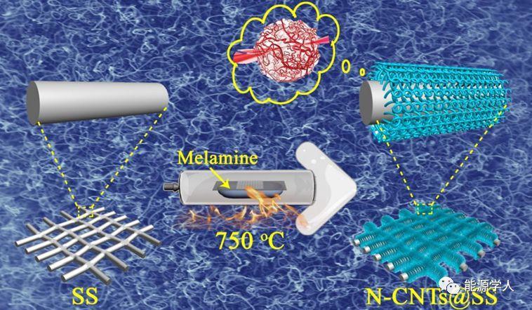 受人体毛细血管启发的柔性锂空气电池正极