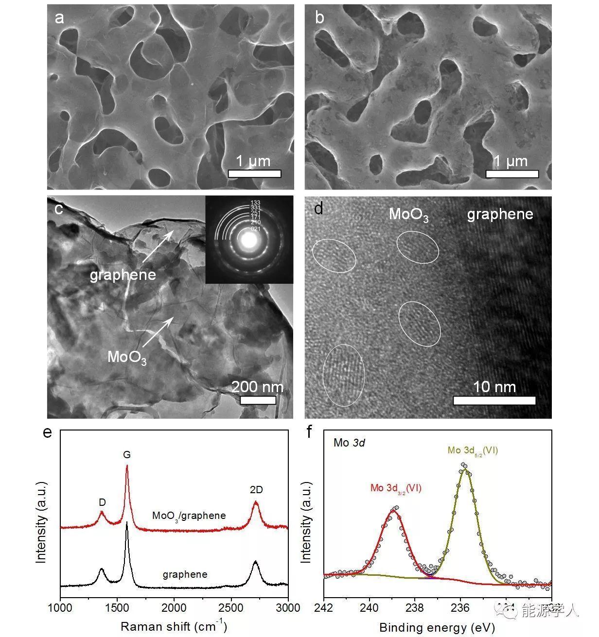 三维多孔电极:双连通多孔石墨烯-氧化钼复合材料用于高倍率锂离子电池