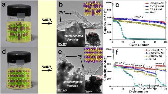 氰胶衍生均匀化Sb–Ni–C三元框架材料及其储钠性能