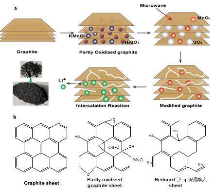 微波诱导燃烧反应改性石墨负极材料