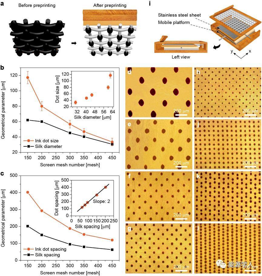 用于高性能柔性镍氢电池的自支撑超薄可调多孔镍膜