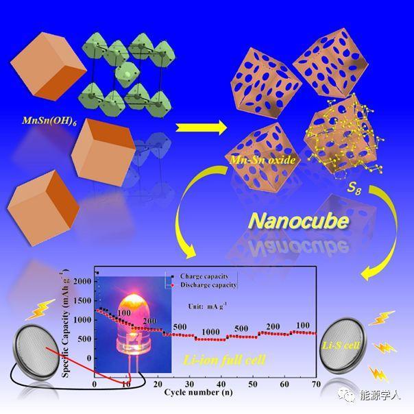 具有长循环稳定性的介孔锰-锡双金属氧化物纳米立方块的可控合成及其作为负极材料在锂离子半/全电池和锂硫电池正极硫载体材料中的应用