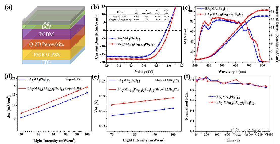 准二维钙钛矿的生长动力学探索及其高性能太阳能电池