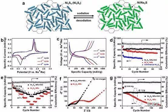 基于Ni3S4纳米棒的合理设计与组装实现长循环寿命和高比容量的钠离子电池