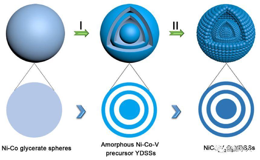 高性能储锂电极新策略:双壳层蛋壳结构的NiCo2V2O8纳米球