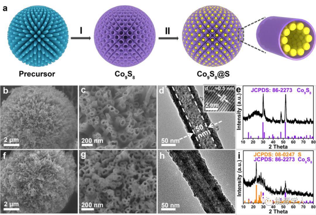 空心Co9S8蜂巢球在锂硫电池中的应用