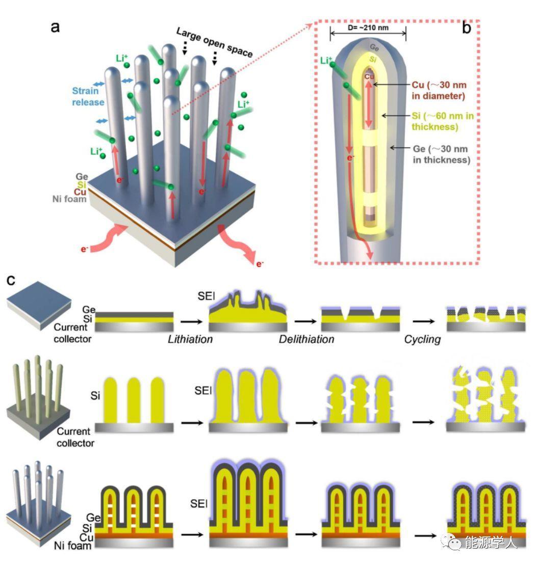 利用硅和锗的协同反应动力学实现高性能锂离子电池