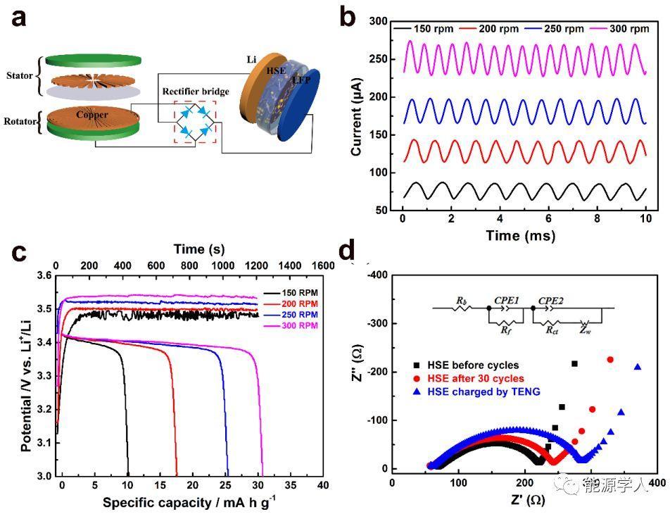 一种安全耐久的复合电解质膜用于固态锂电池