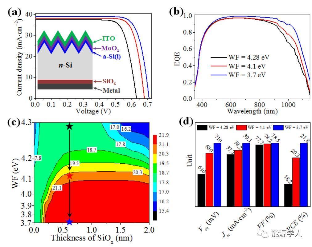氧化硅/低功函金属电子选择性传输层的设计原理及其在异质结电池中的运用