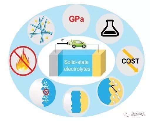 高能量密度金属电池中固态电解质最新研究进展